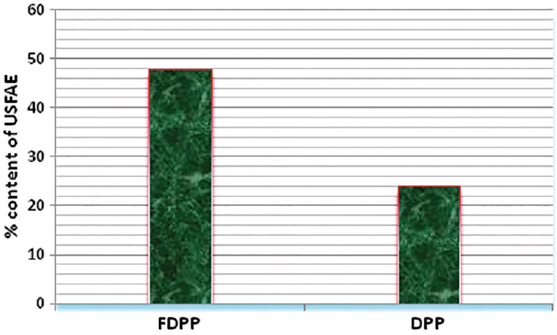 Figure 1: Total percentage of unsaturated fatty acid esters (USFAE) in date palm pollen (DPP) and fermented date palm pollen (FDPP)