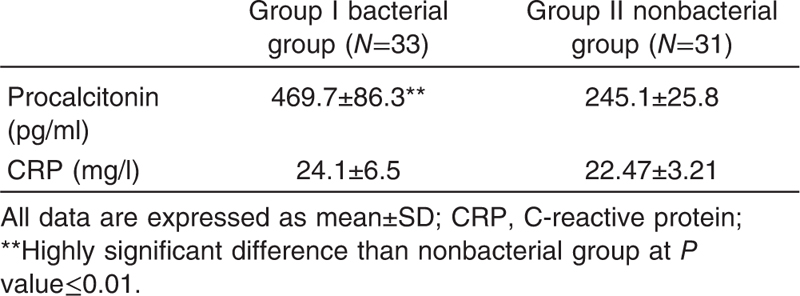 Table 2 Serum levels of procalcitonin and C-reactive protein in bacterial pneumonic group and nonbacterial pneumonic group